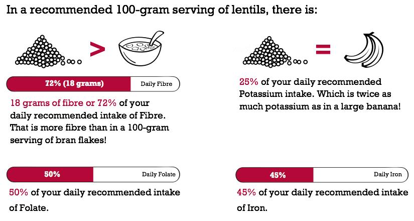 100gram Lentils
